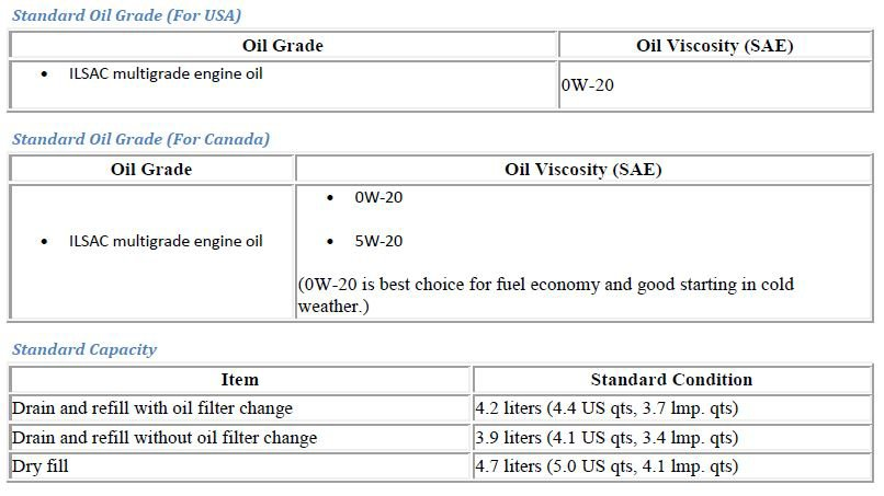 0w 20 Vs 5w 20 >> Mpg Difference Of 0w20 Vs 5w20 Priuschat