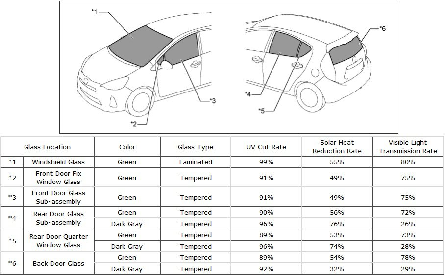 2014 Toyota Prius C >> UV Protection on the Prius C? | PriusChat