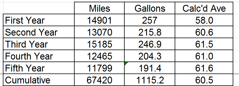 Five year annual mpg numbers.PNG