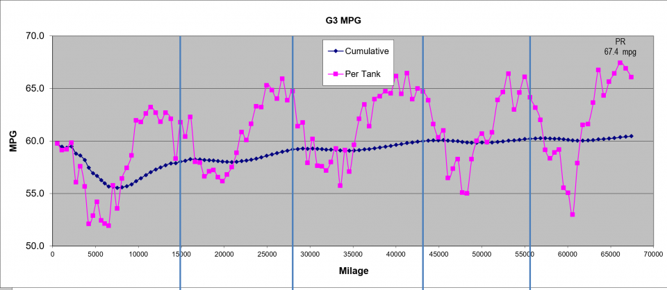 mpg graph, sept 14, 2015.PNG