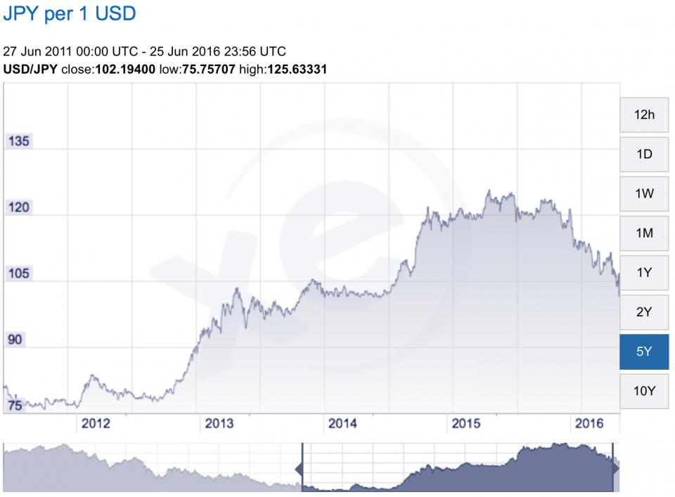 Yen to Dollar.png