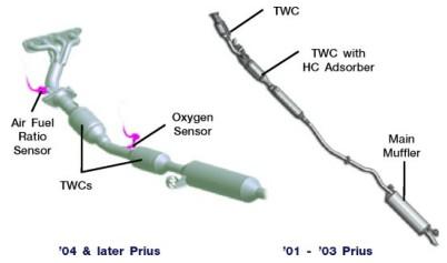 Sc Rp on Downstream O2 Sensor Location