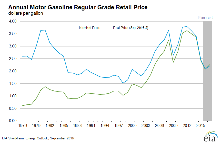 Real gasoline prices.png