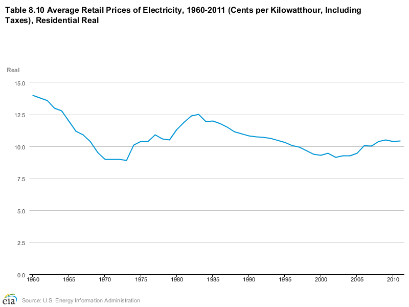 Real electricity rates.png