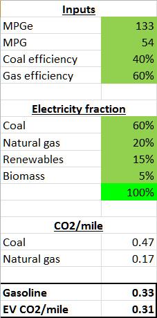 Prime CO2-mile.jpg