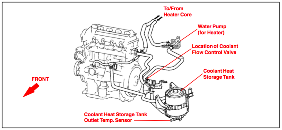 PRIUS 2005 INVERTER ASSEMBLY OVERHEATS | PriusChat