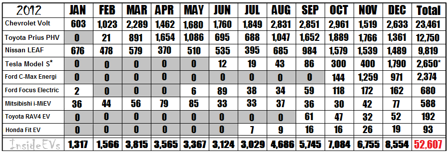 Monthly-Plug-In-Sales-2012-Finalv4.png