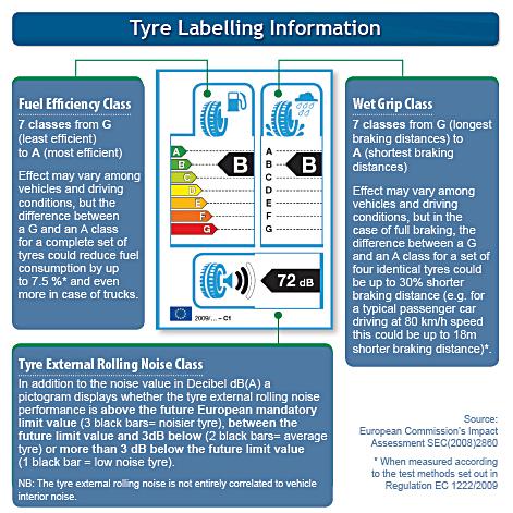 Tyre labelling information.jpg