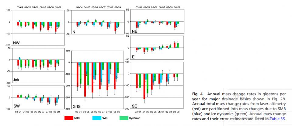 Csatho et al 2014 Greenland ice laser alt.png