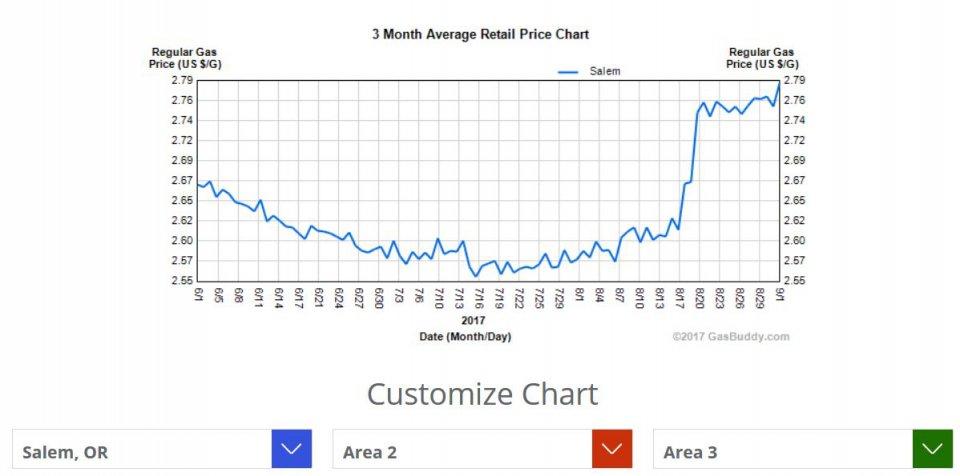 gas price Salem.JPG