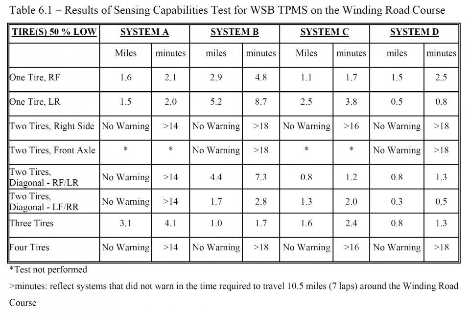 indirect_tpms_warning_time.jpg