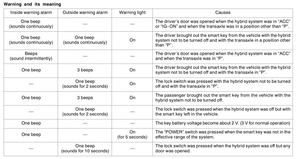 car won't lock just beeps | PriusChat