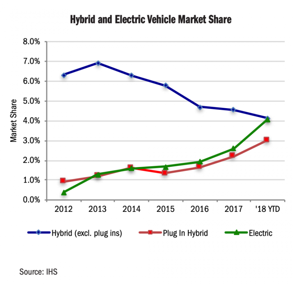 EV-Market-Share-California-1.png