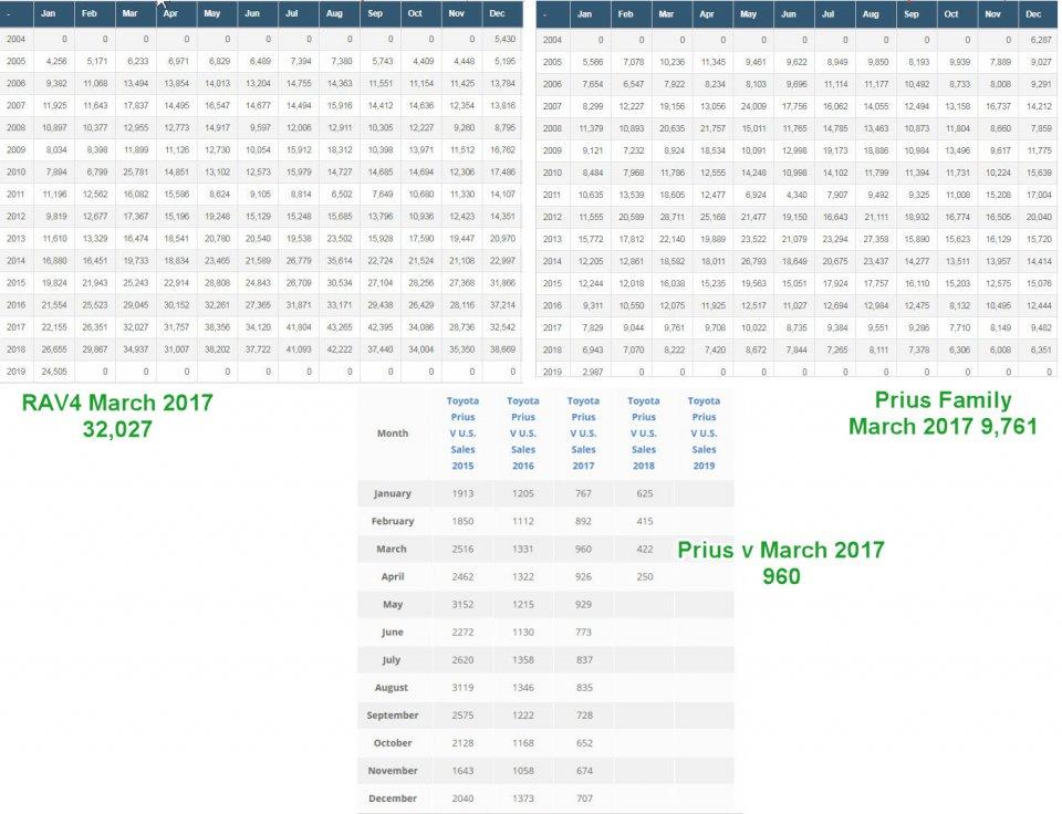 rav 4 vs Prius Family vs Prius v _.jpg