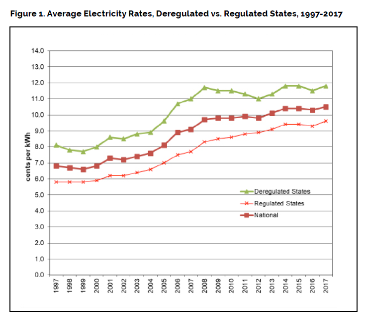 electric rate deregulated vs regulated.png