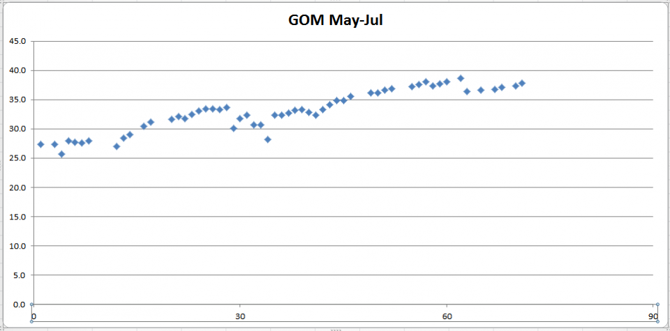 GOM may-july.png