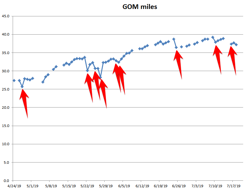 GOM miles.png