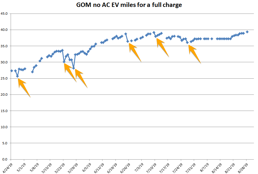 GOM chart.png