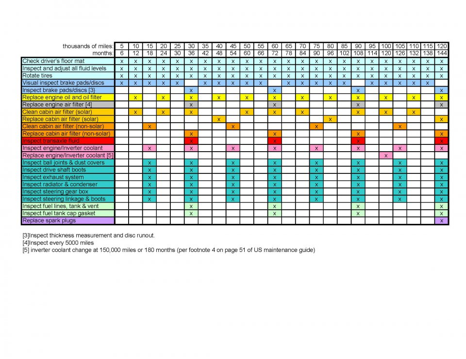 2010 Prius Maintenance Schedule (US).jpg