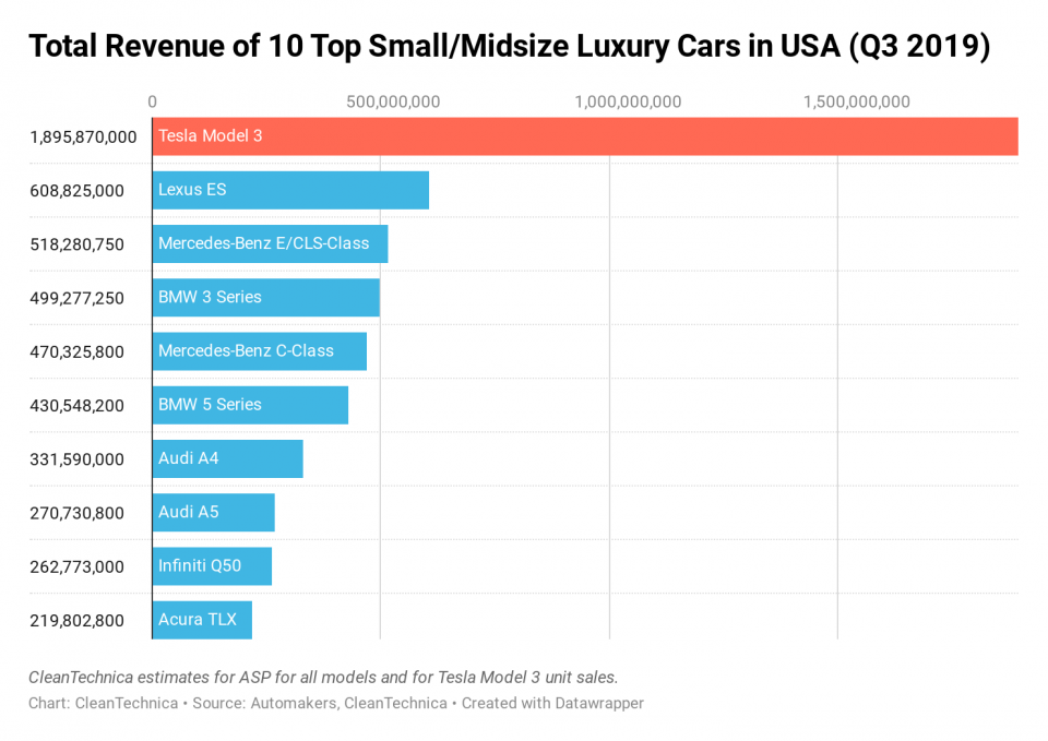 Tesla-Model-3-total-revenue-of-10-top-small-midsize-luxury-cars-in-usa-q3-2019-CleanTechnica.png