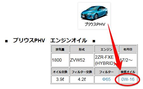 Prius PHV oil.png