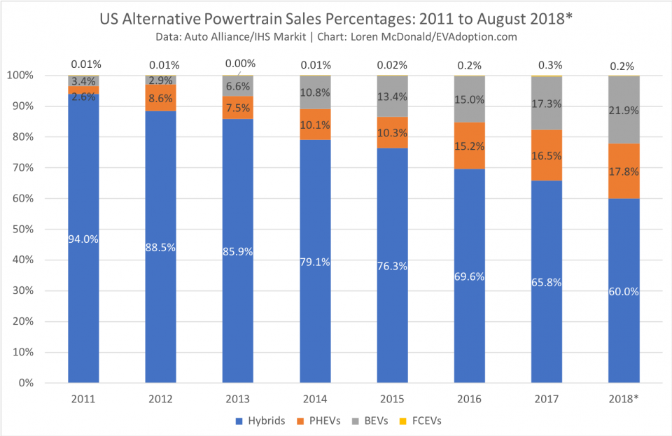 US-Alternative-Powertrain-Sales-2011-August-2018.png
