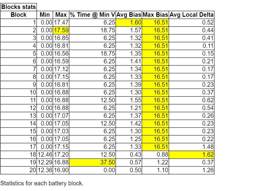 Block Statistics zero voltage.jpg