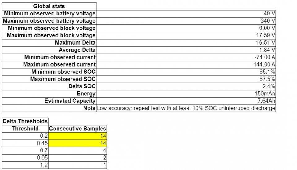 global stats zero voltage.jpg