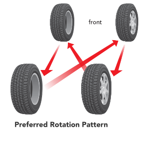 Prius preferred tire rotation pattern.png