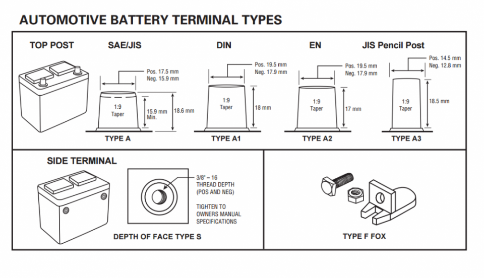 183276_Auto_Battery_Terminal_Types.png