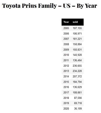 prius by year.JPG