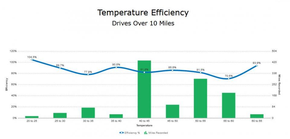 Temp Efficiency 1-28-21.jpg