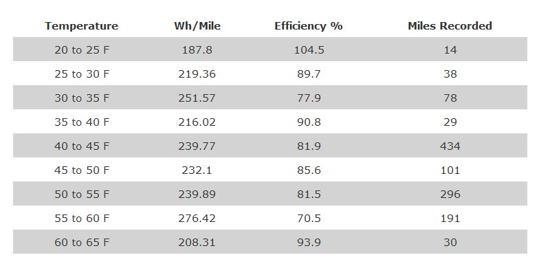 Temp Efficiency Data 1-28-21.jpg