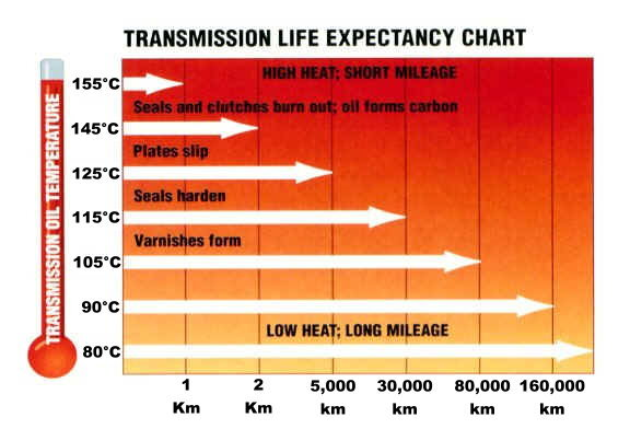 Automatic+Transmisisosn+Fluid+Tempreture+Chart-2.jpg